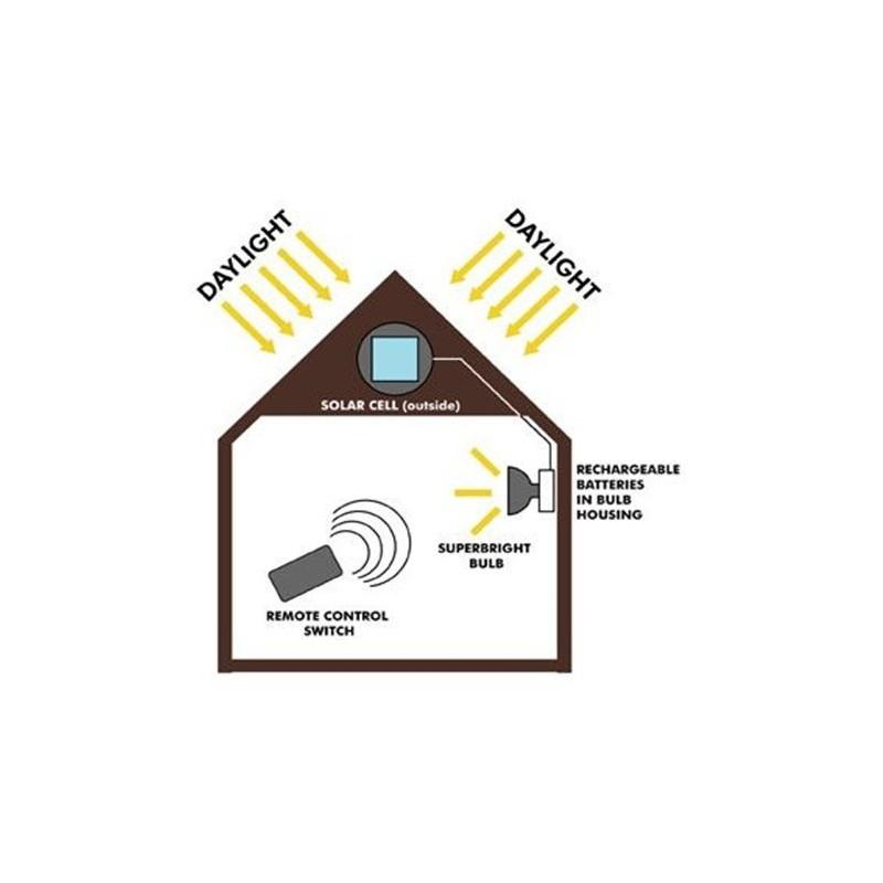 Eclairage solaire pour cabanon t l command clairage solaire cabanons objetsolaire for Eclairage jardin autonome