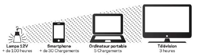 kit solaire yeti 400 nomade panneau 50 w goal zero chargeurs solaires objetsolaire. Black Bedroom Furniture Sets. Home Design Ideas