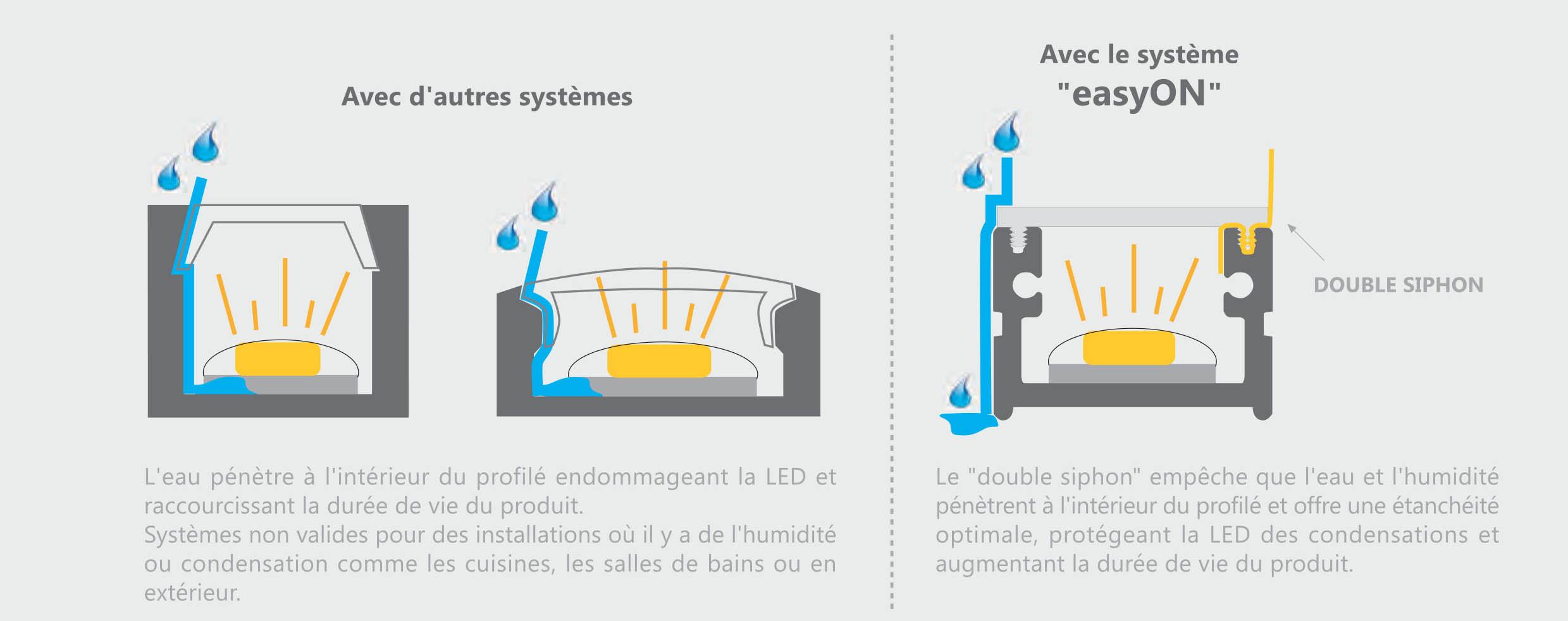 Eclairage Solaire Pour Tonnelle profilé aluminium led extérieur ip 65 pergola 2 mètres 960 lumens